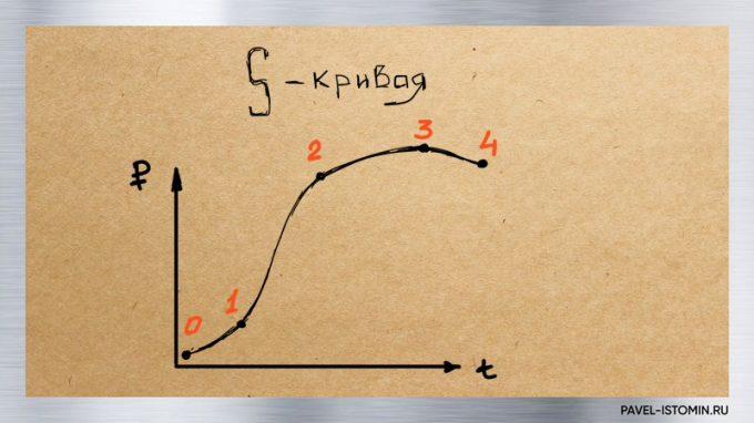 S кривая