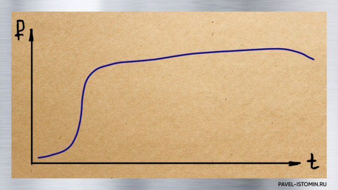 S кривая цемента