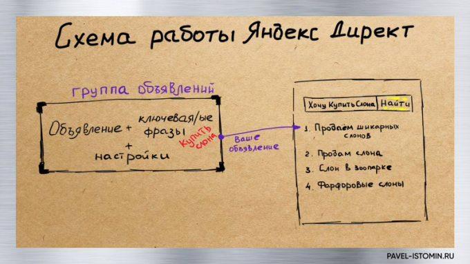 Схема работы яндекс директ