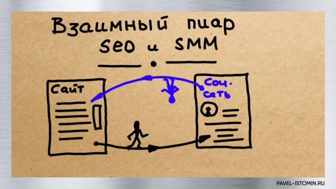 Пиар SEO и SMM
