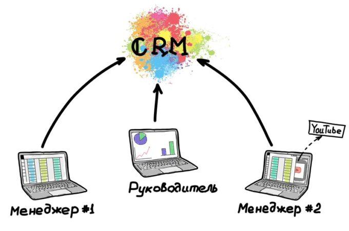 CRM система что это такое простыми словами-2