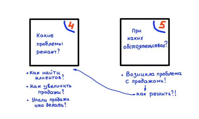 Изучение целевой аудитории-5