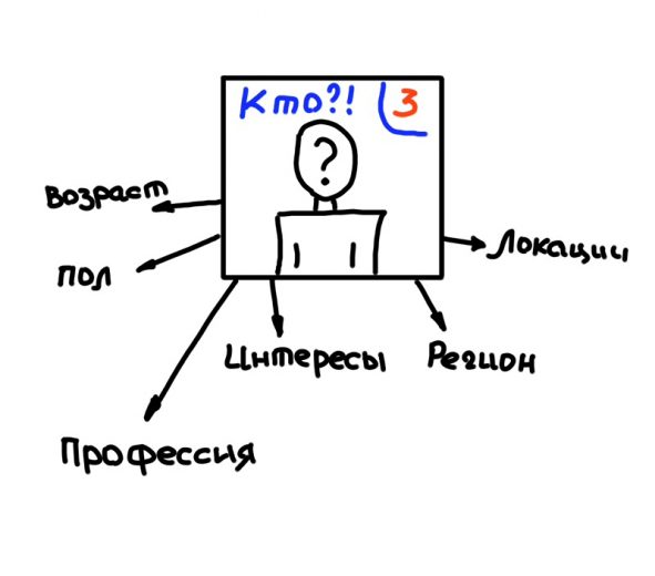 Изучение целевой аудитории-7