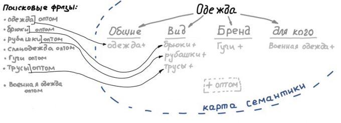 Карта семантики