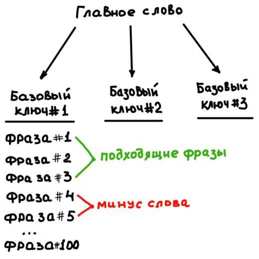 Карта вложенности