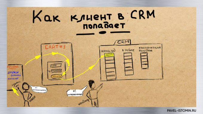 Клиент в CRM
