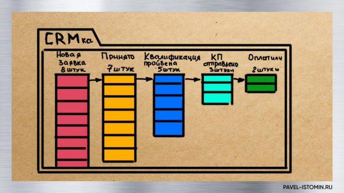 Схема CRM системы - 1