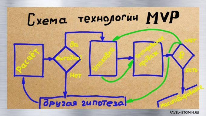 Схема технологии MVP