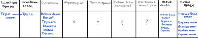 Таблица преобразования слов
